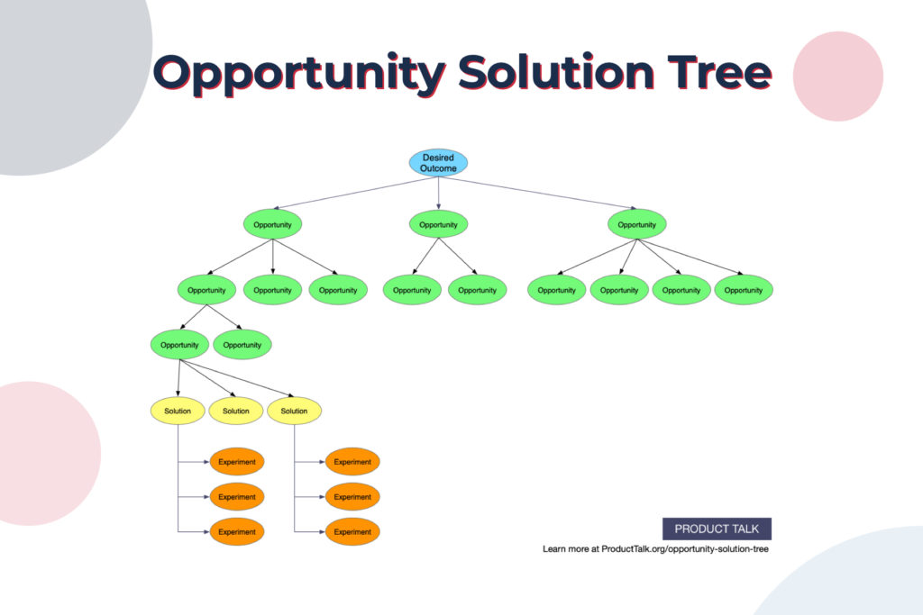 UX strategy - Opportunity Solution tree